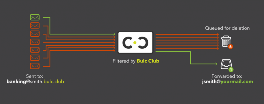 Introducing Bulc Club