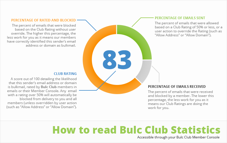 How to Read Bulc Club Statistics