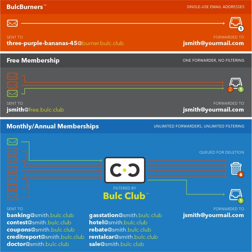 Bulc Club Membership Plans