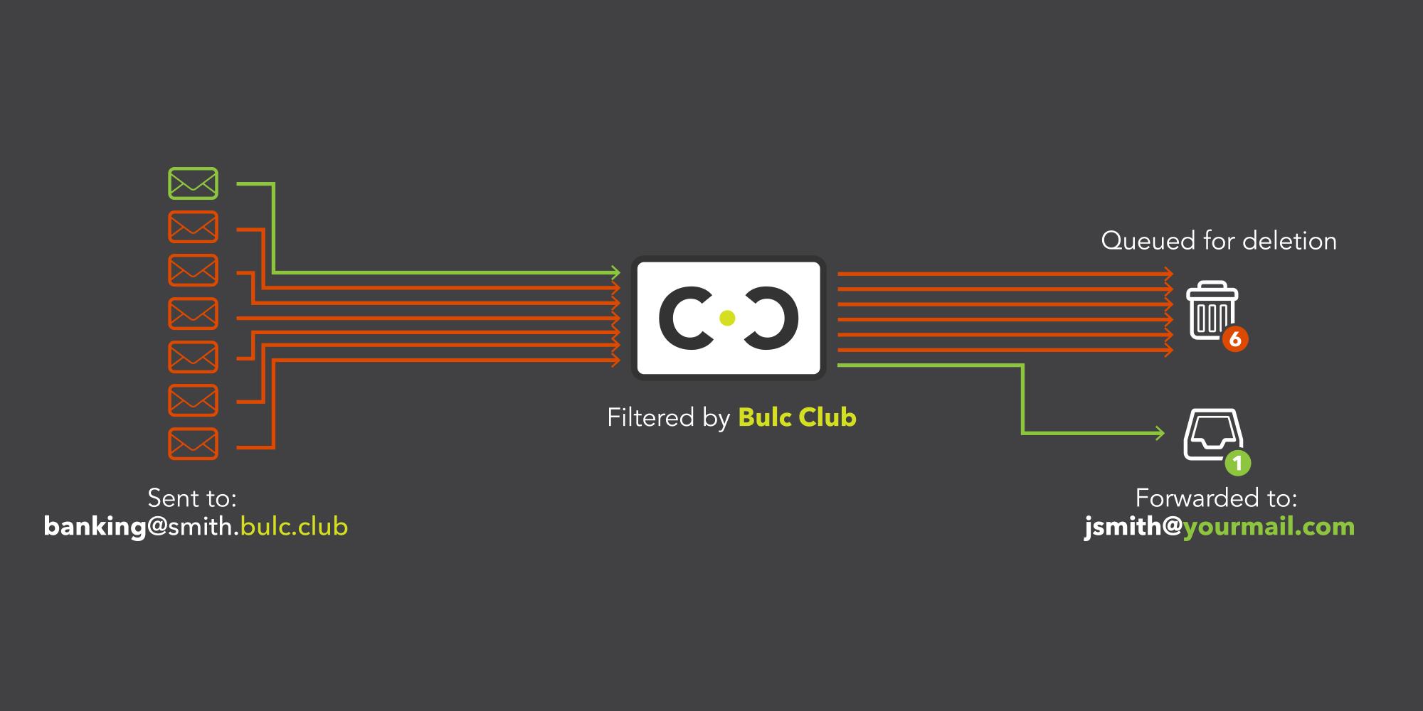 Bulc Club Forwarders