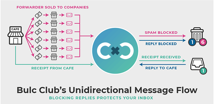Bulc Club's Unidirectional Message Flow