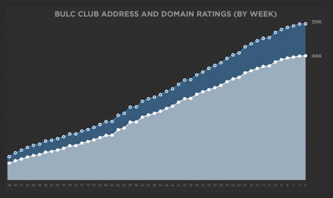 Bulc Club Member Ratings